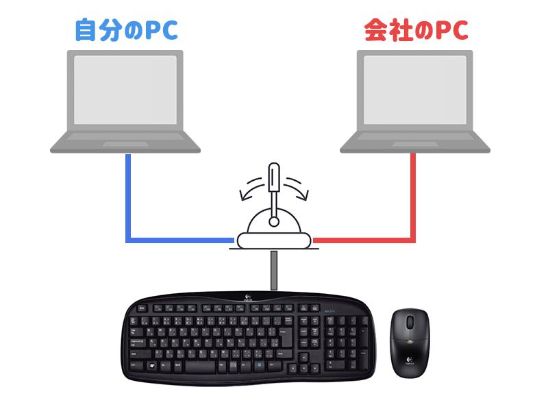 1組のマウスとキーボードで2台のPCを操作する